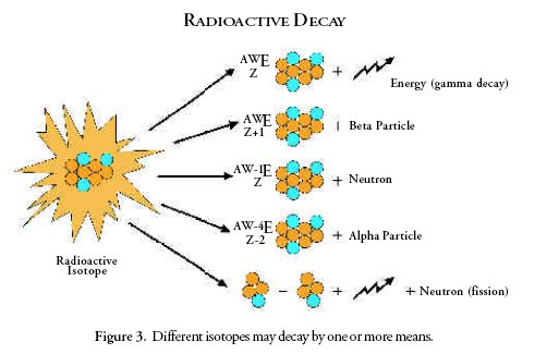 half life heresy accelerating radioactive decay
