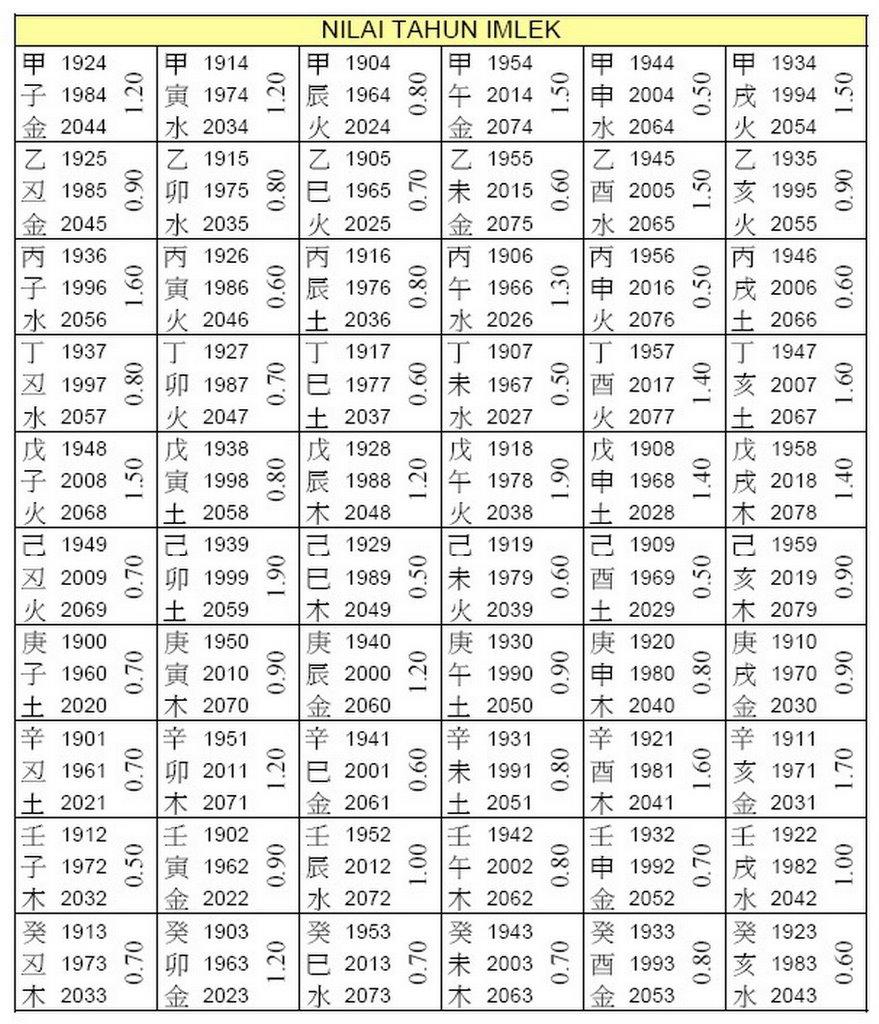 Kalkulator Indeks Massa Tubuh (IMT), ketahui berat badan idealmu