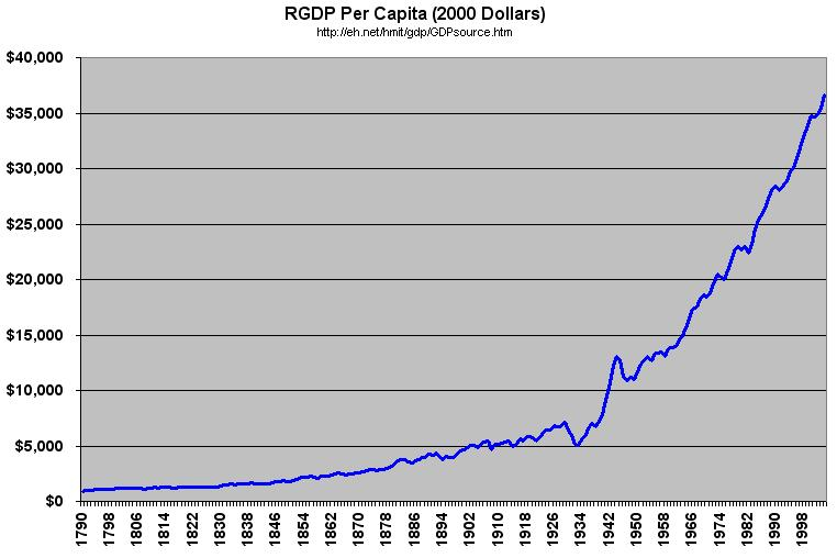 gdp per capita as a measure Limitations of using gdp as a measure of quality of life gross domestic product and its related concepts (such as real gdp, per capita gdp, and per capita real gdp) are incomplete measures of a country's standard of living.