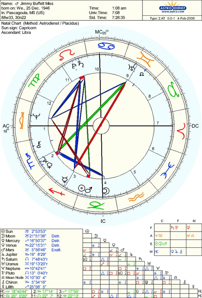 jimmy buffett astrology chart