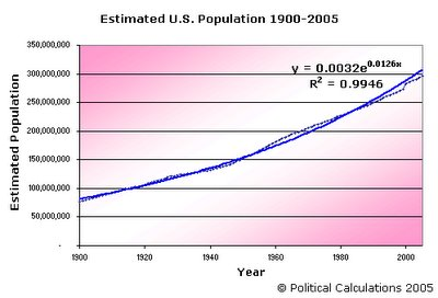 Actual and Estimated Total U.S. Population, 1900-2005