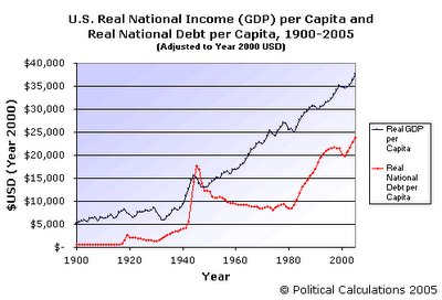U.S. Real National Income and National Debt per Capita, 1900-2005