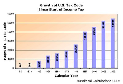 Pages of U.S. Tax Code, 1913-2003