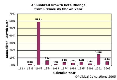 US Tax Code Annualized Growth Rate Between Reported Periods