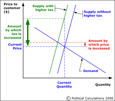 Supply, Demand and a Tax Increase