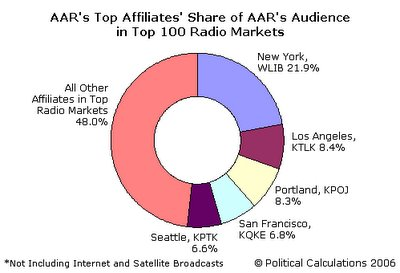 AAR's Top 5 Affiliates' Audience Share