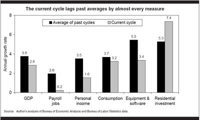 EPI: Average Past Cycle for Economic Recoveries