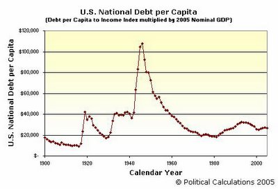 US National Debt per Capita Indexed to 2005 GDP, 1900-2005