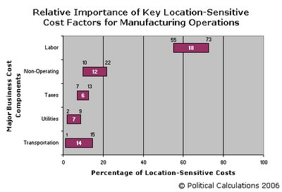 Relative Location-Sensitive Costs, Manufacturing