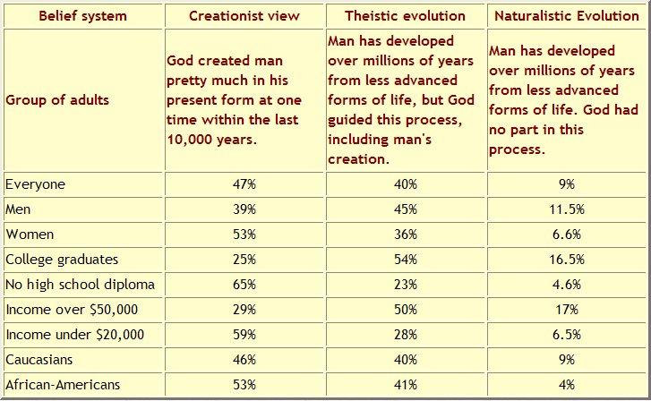 Creation–evolution controversy