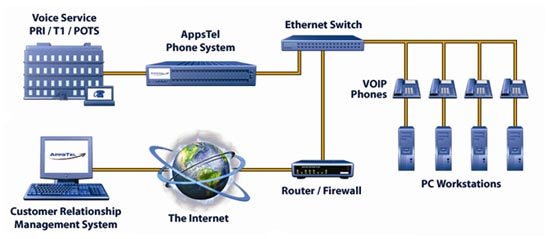 Waddup peepz!! check out ma blog!! ^_^: VoIP Telephone System
