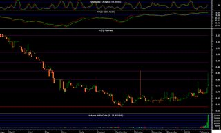 ACPI chart analysis
