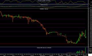 M3E chart analysis