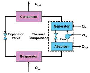 Entropy Production: Solar Thermal Cooling on