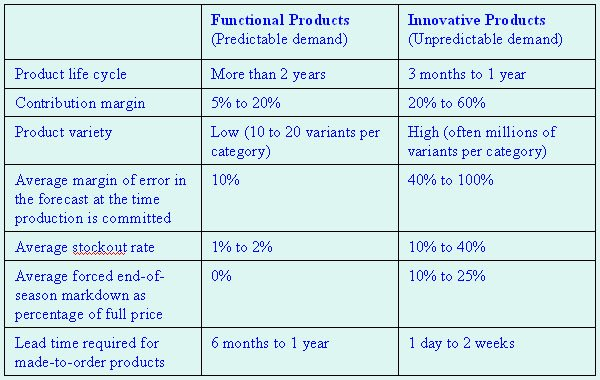 scm what is functional product and what is innovative product essay An introduction to supply chain management commerce essay fostering innovation the effective supply chain management making the product involves not.