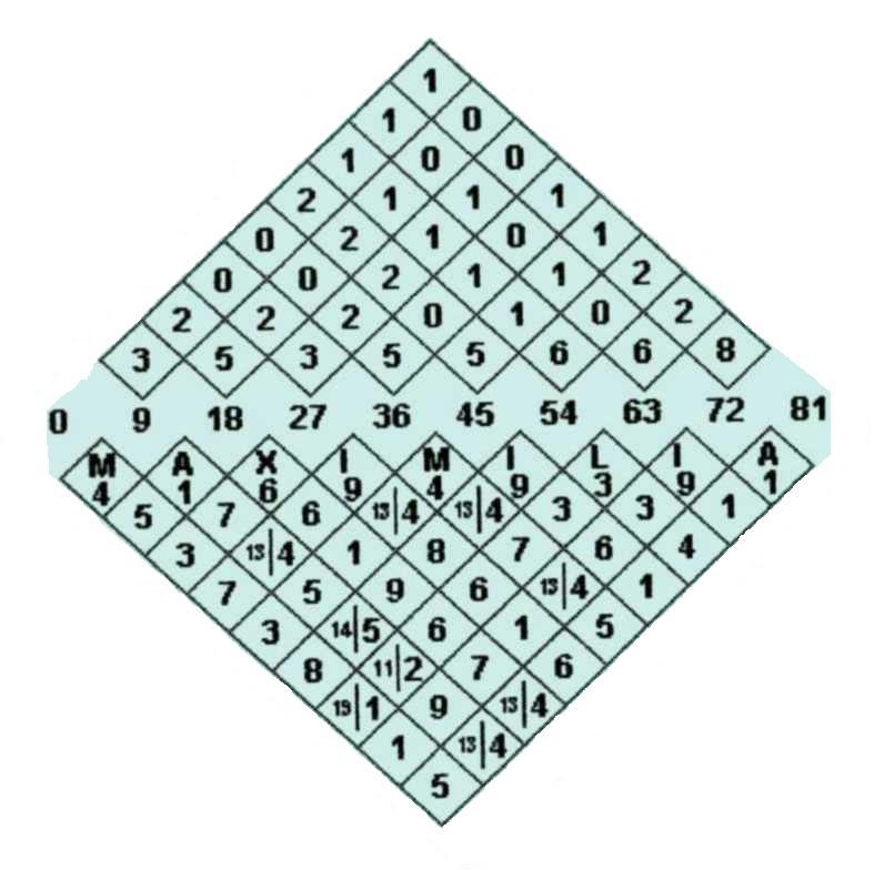Numerología: Estudio: Diamante Numerológico