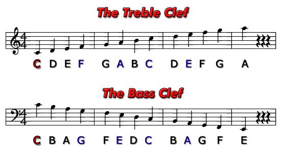 Violin violin tabs for twinkle twinkle little star : Violin : violin tabs twinkle twinkle little star Violin Tabs ...