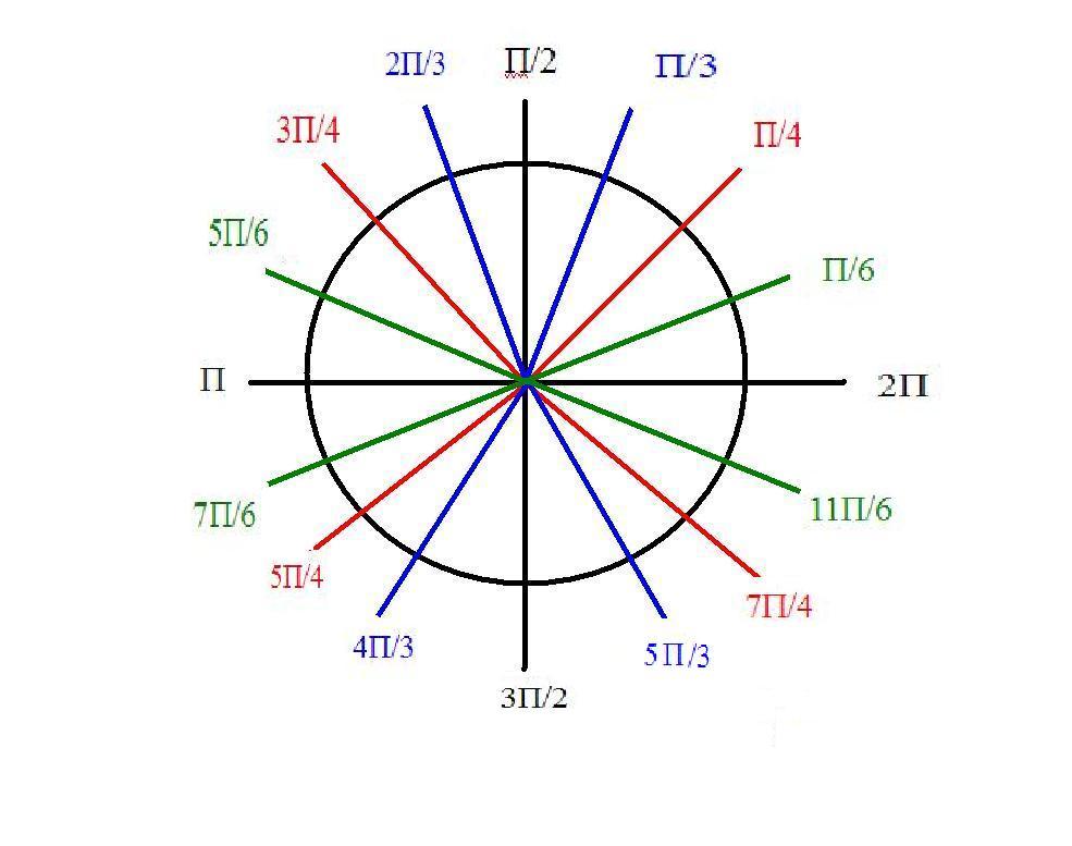 Pre-Cal 40S (Fall '06): SCRIBE # 1 !?, intro to circular ...  Pre-Cal 40S (Fa...