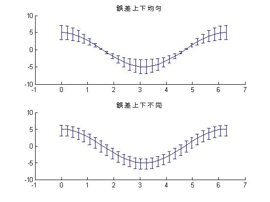 MATLAB 之工程應用: 9 8 11 誤差圖errorbar