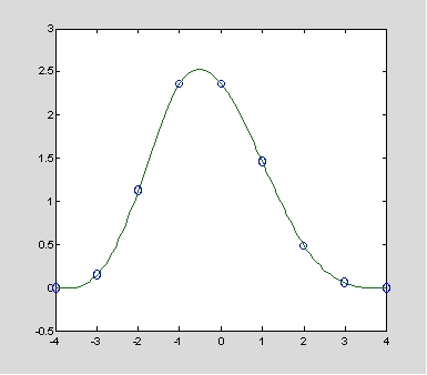 MATLAB statistics and regression - Augusdi's column Blog Channel