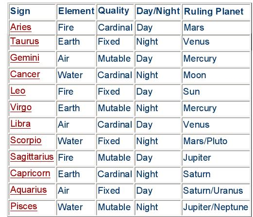 The planets and sun signs | Astology Guru -Free Astrology ...