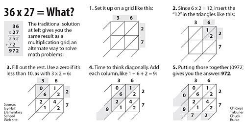 diagonal method of multiplication the vedic maths forum india blog