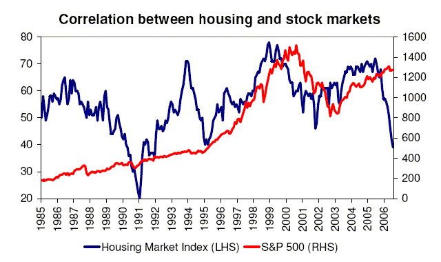The Skeptical Speculator Us Housing Market Weakens Will The Stock Market Follow