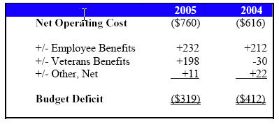 deficit accounting