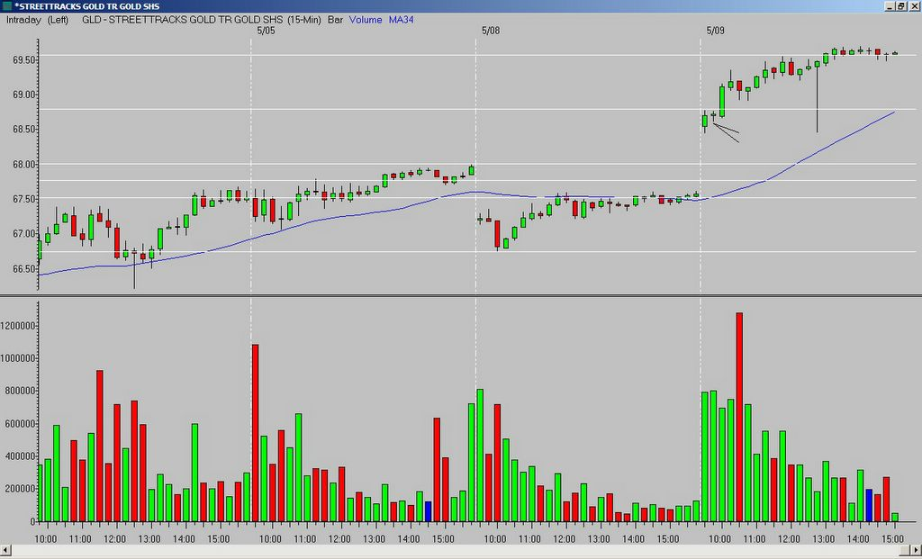 Trader-X   views from a distorted mind : GLD - 050906