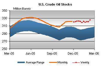Calculated Risk: Oil Prices Slide As U S  Supplies Rise