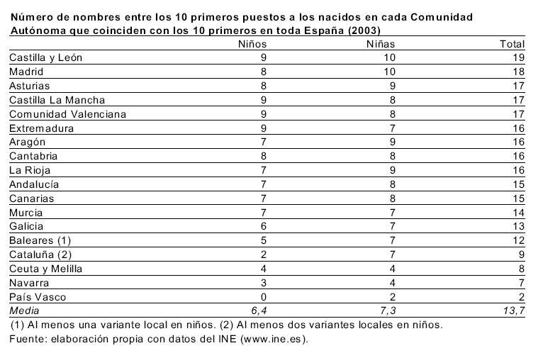 nombres españoles de hombre mas comunes