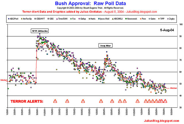 Bush's approval and terra alerts