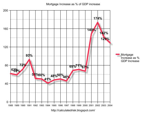 Calculated Risk: Mortgage Debt and the Trade Deficit
