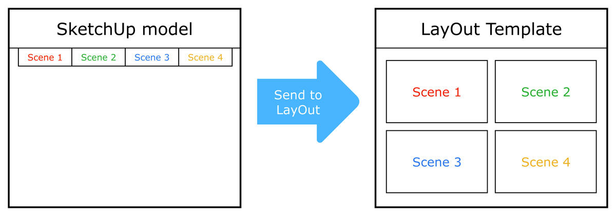 how to set scale in sketchup layout