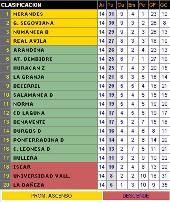 deficiencia Dificil Acompañar  Gimnástica Segoviana: 2006