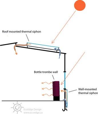 Passive solar retrofit