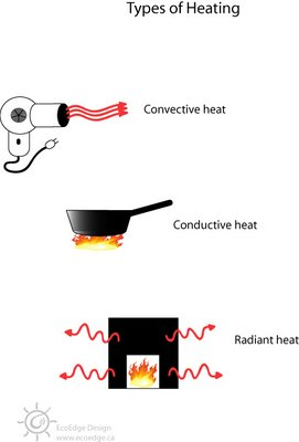 Retrofitting For Passive Solar