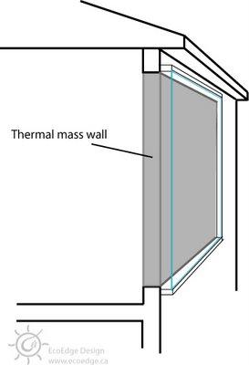 Trombe wall