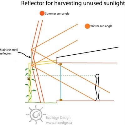 passive solar reflector