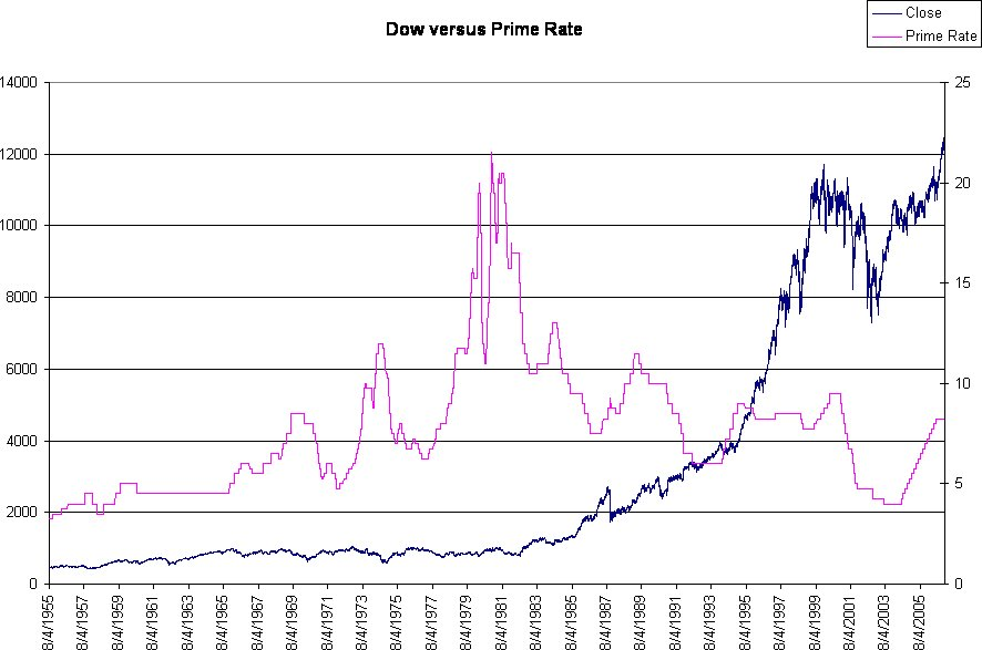 stock market and interest rate relationship