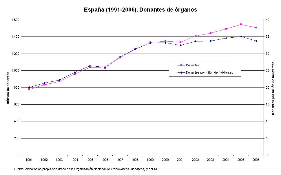 WonkaPistas: Donantes de órganos en España, de 1991 a 2006 (gráficos ...