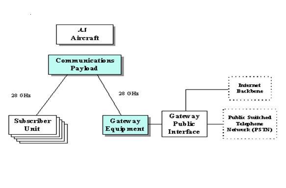 Airborne Internet