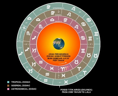 ilmu astrologi adalah