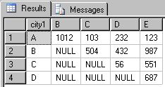 SQL Garbage Collector: Pivot Query Generator for SQL Server 2005