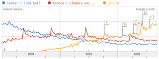Google Trends: Red Hat, Fedora Core, Ubuntu
