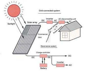 نتيجة بحث الصور عن الطاقة الشمسية في ليبيا